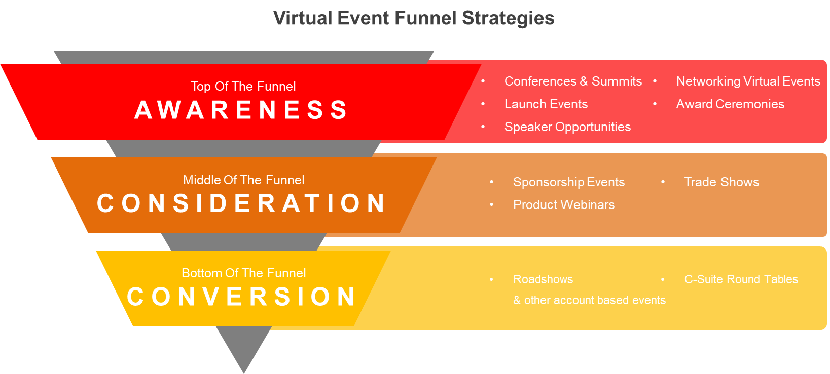 Marketing Funnel Strategies